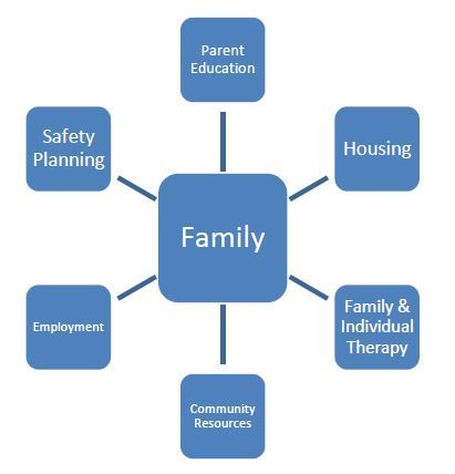 Anoka County Parent Support Outreach Program diagram