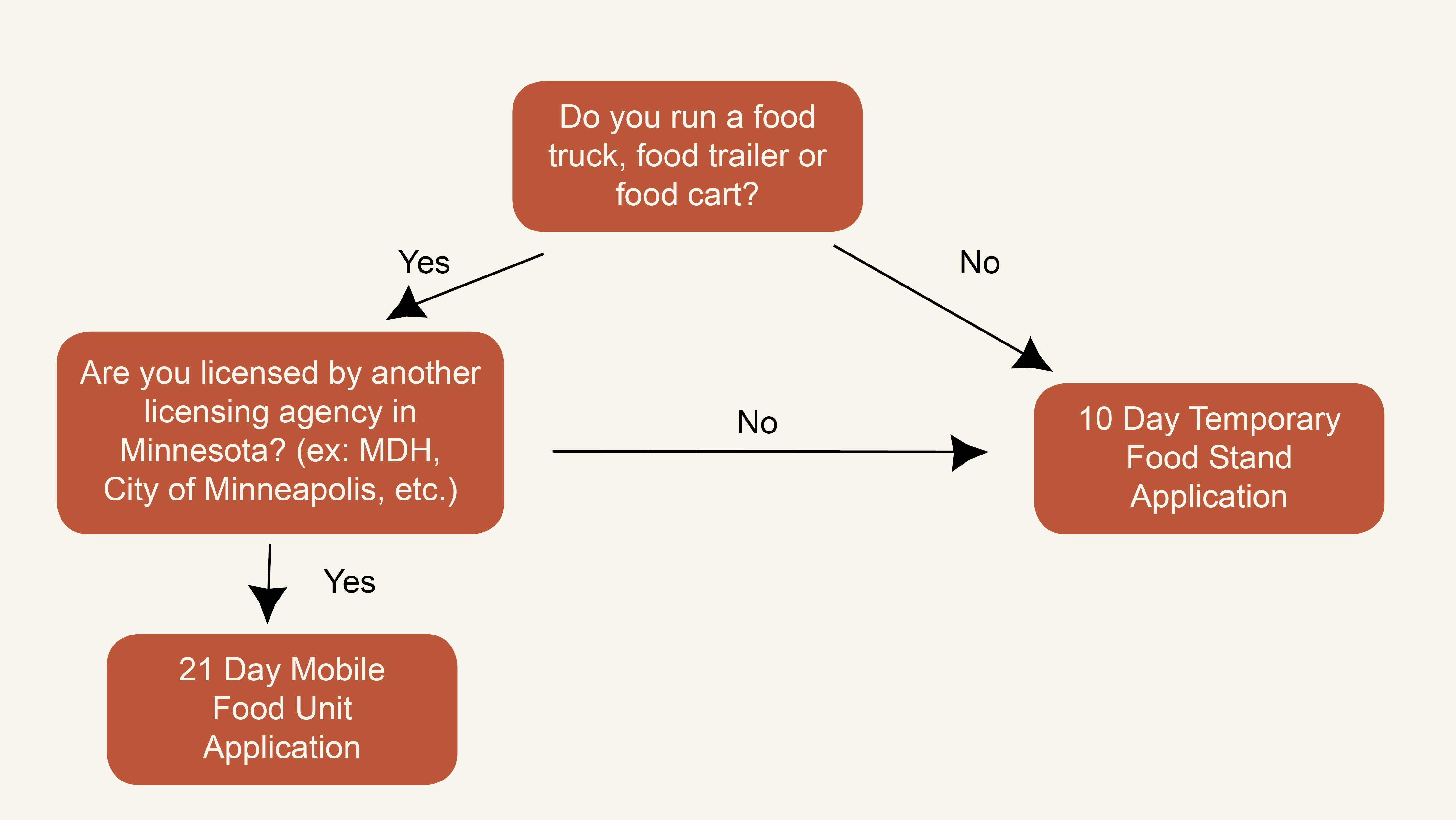 Food Service License Decision Tree